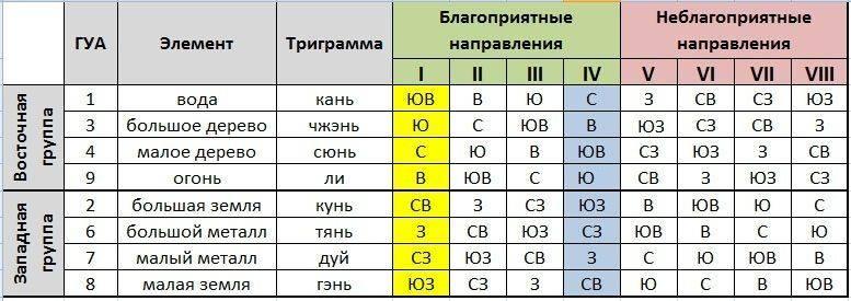 Расчет числа гуа и пояснение его значения в фэн-шуе