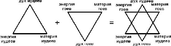 Звезда давида: значение талисмана у иудеев, масонов, как выглядит