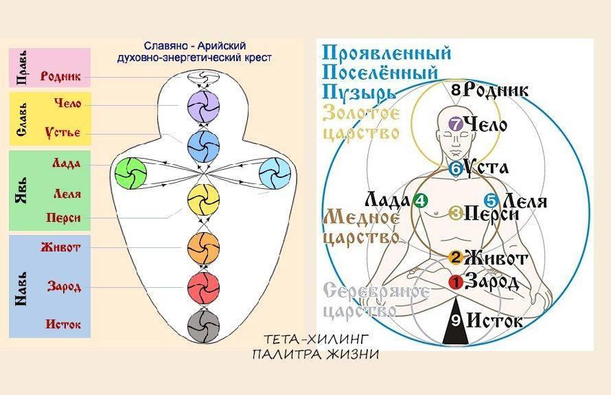 Чакры человека, их функции и подробное описание