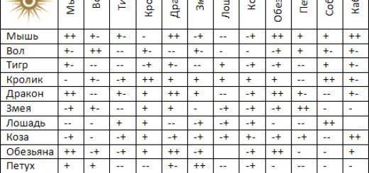 Описание числа души 4 (четверка) раху — характеристика для мужчин и женщин