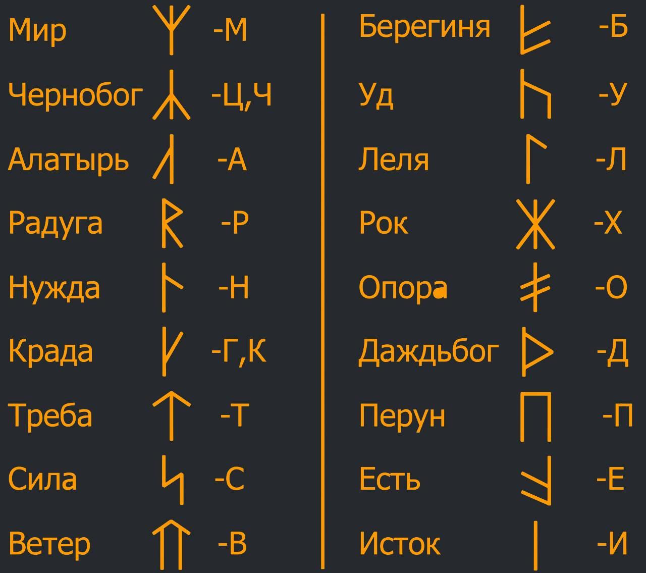 Славянские руны: значение, описание и их толкование
