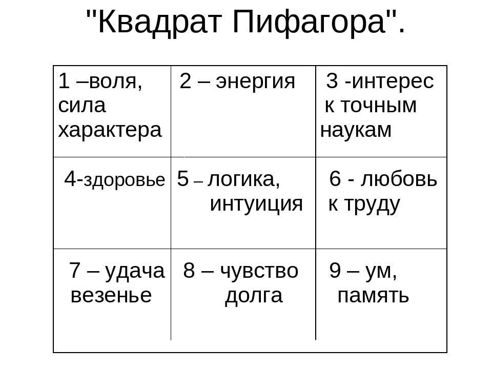 Переходы цифр в квадрате пифагора | galina2268.ru