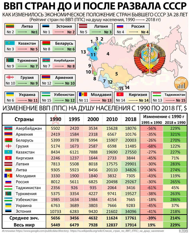 Пророчества на 2020 год для Казахстана, Украины,Беларуси, Грузии