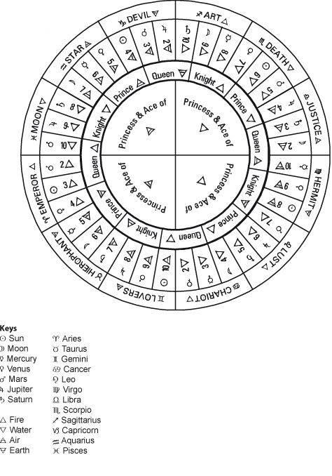 Таро. описание значений старших арканов райдера уэйта
