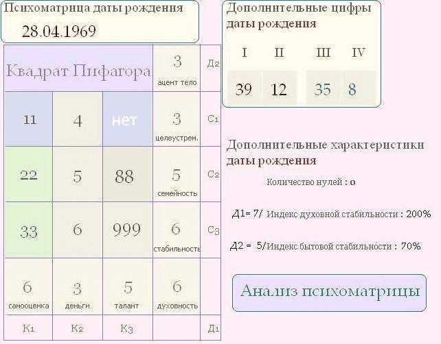 Характеристика по дате рождения человека: нумерология | nur.kz