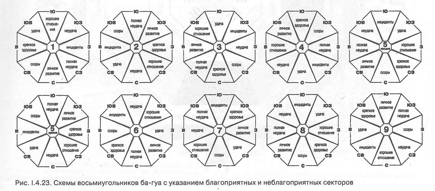 Что такое число гуа и как его рассчитать