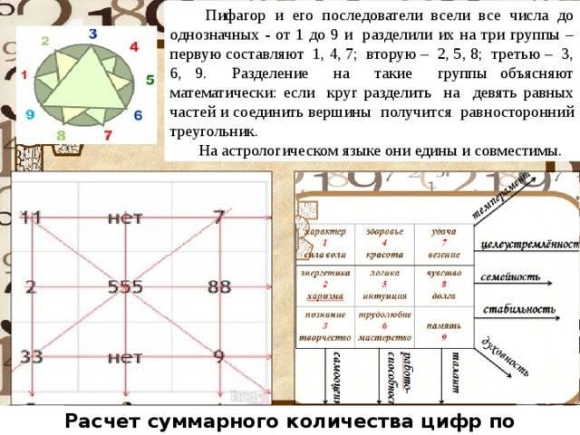 Расшифровка квадрата пифагора: судьба по дате рождения