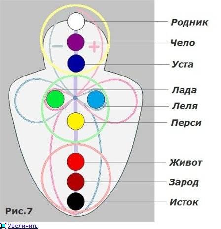 Восточная и славянская система чакр человека и их детальное описание | zdavnews.ru