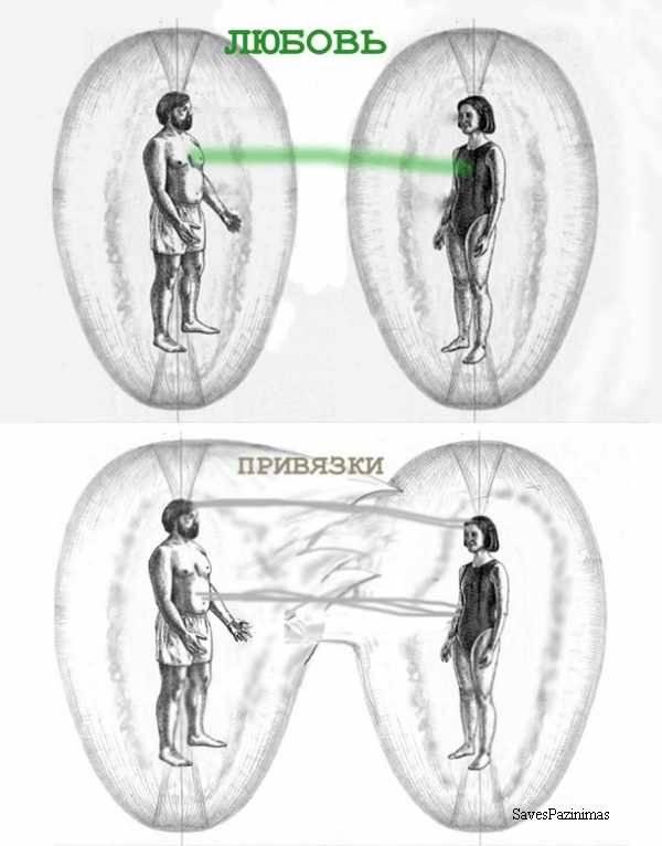 Энергетические привязки между мужчиной и женщиной