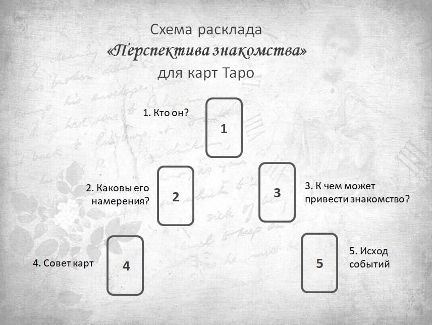 Значение и толкование карты таро звезда на alltaro.ru
