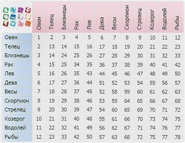 Описание числа души 5 (пятерка) меркурий — характеристика для мужчин и женщин