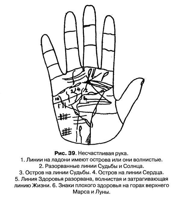 Линия интуиции на руке: значение и фото