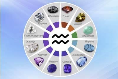 Камень-талисман для водолеев: выбор оберега женщине и мужчине по дате рождения