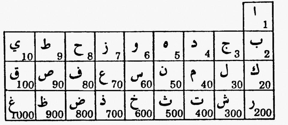 Гематрия имени - как посчитать и узнать свою судьбу - вкусно дорого