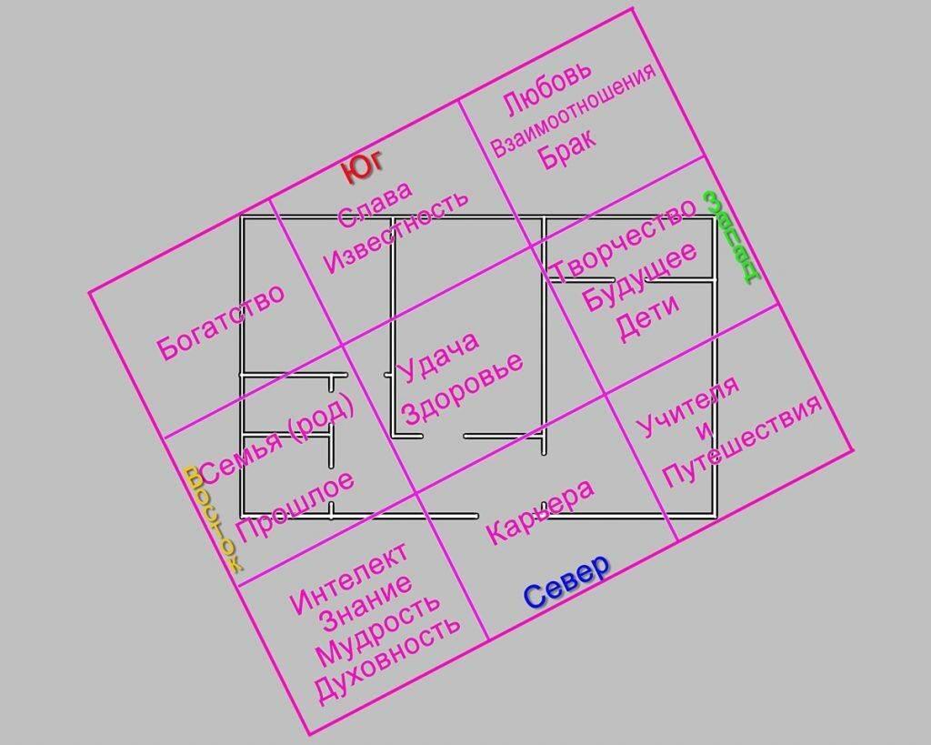 Сетка багуа в фен-шуй: правильное определение секторов в доме