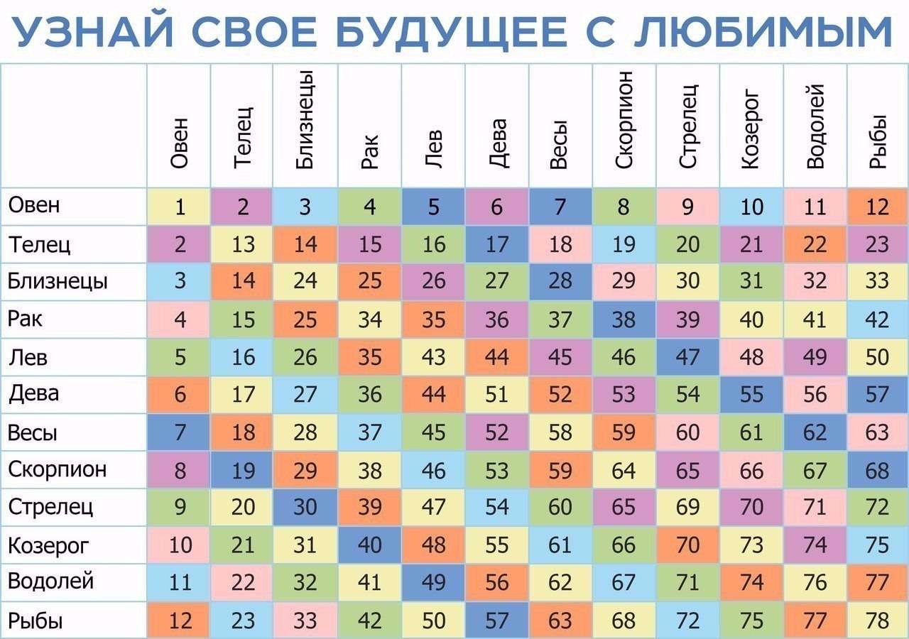 Число души 4 для женщин и мужчин в нумерологии: характеристика раху
