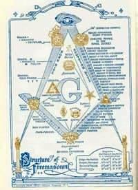 Тайны масонов: история, символы, ценности, ритуалы, известные личности среди масонов