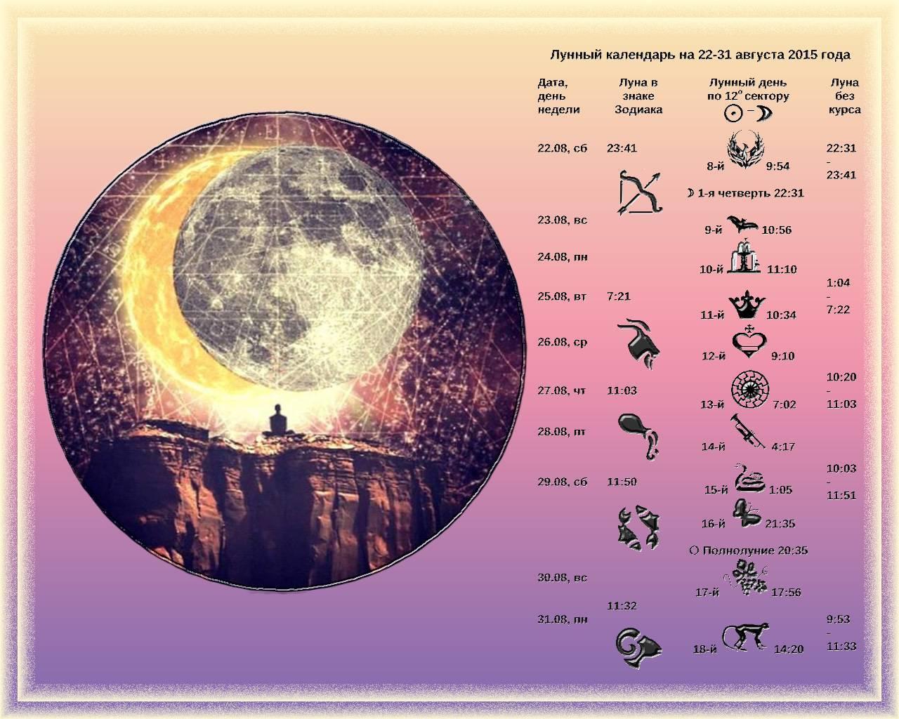 Лунный календарь - благоприятные дни