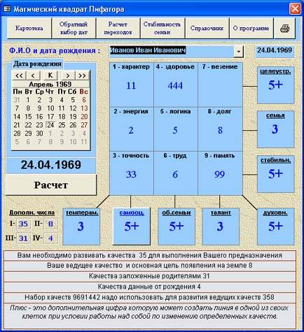 Квадрат пифагора по дате рождения (психоматрица)