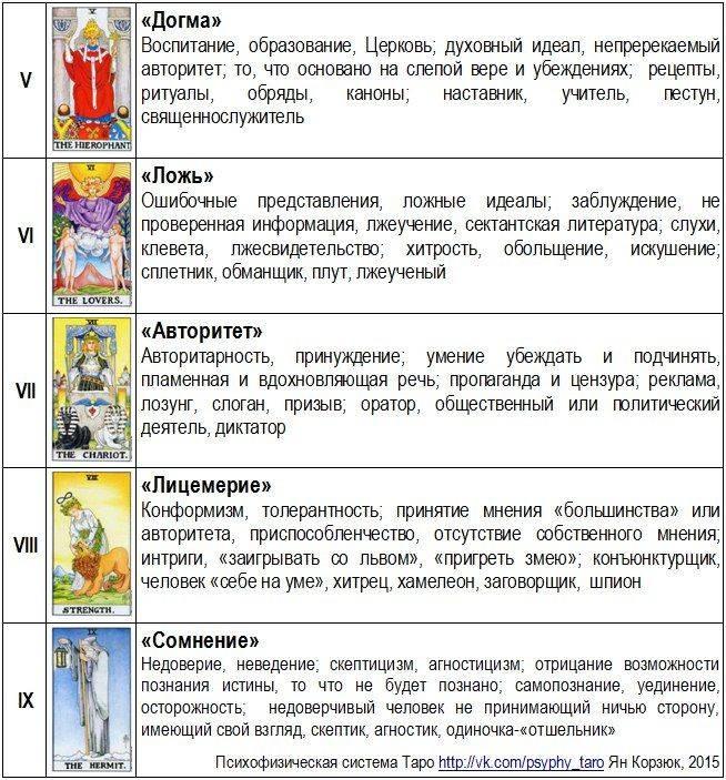 Повешенный таро — значение и толкование карты старшего 12 аркана