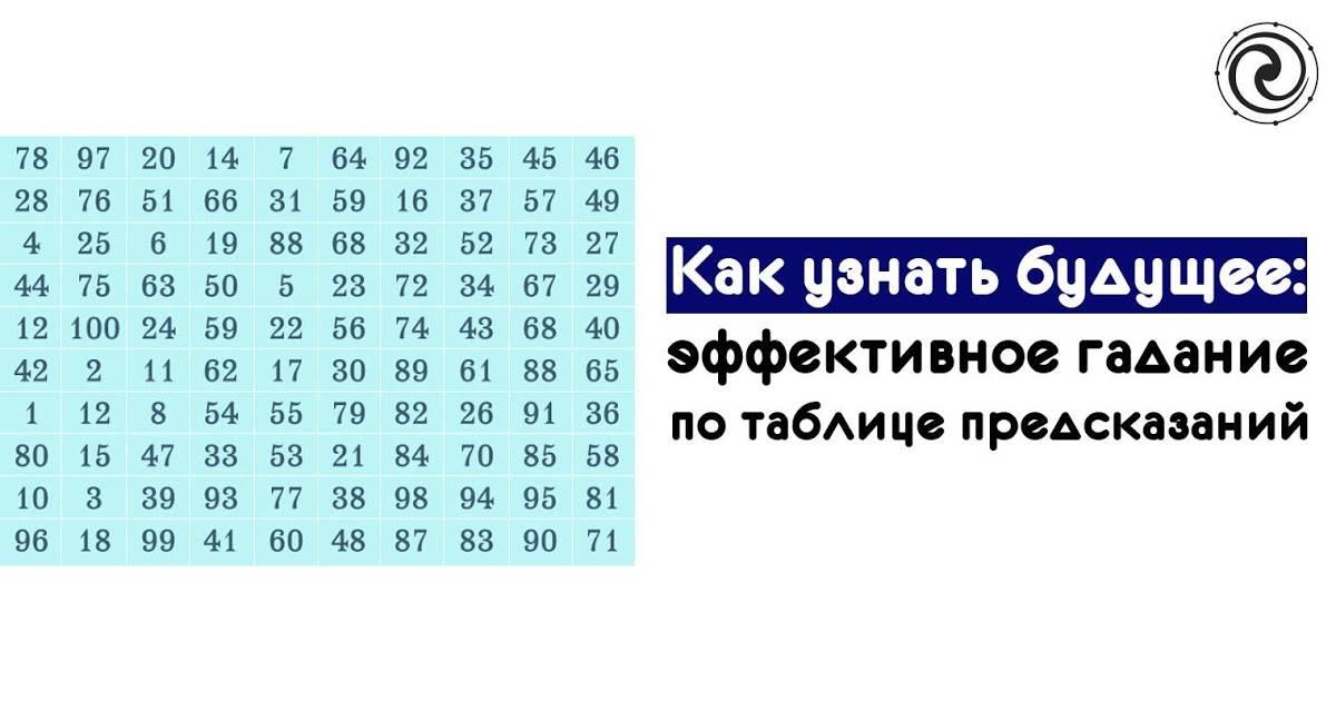 Гадание на бобах: варианты обрядов, гадание на 41 боб или горошину, по имени, что ждет человека в будущем.