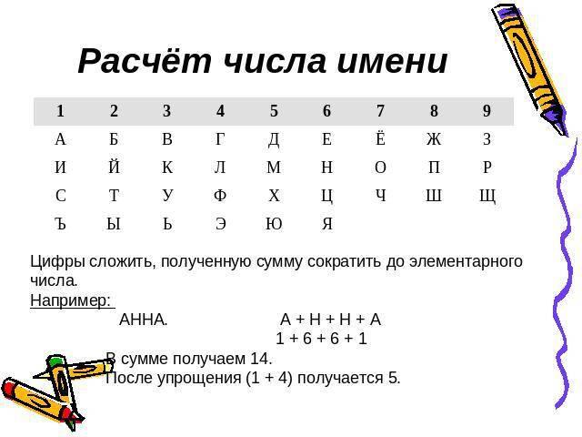 Число фамилии 1 - судьба человека по фамилии при помощи нумерологии