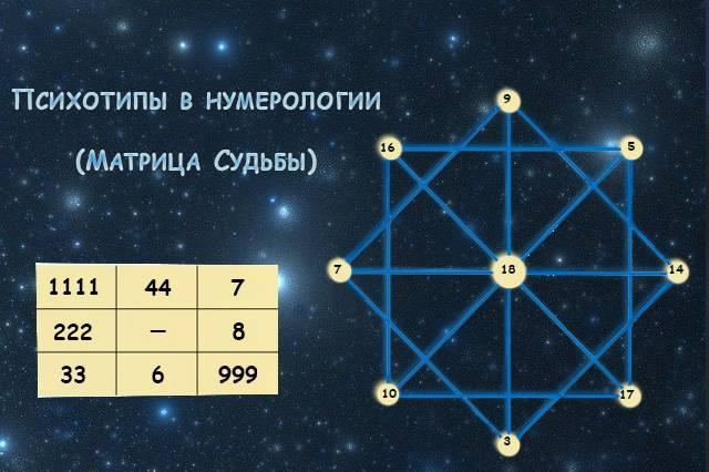 Что означает цифра три в нумерологии
