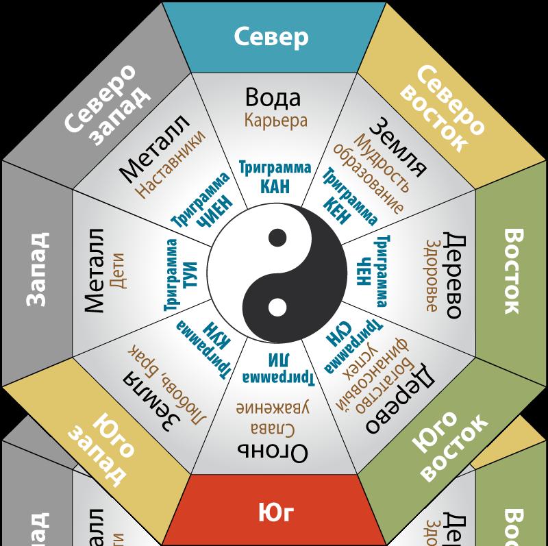 Фен-шуй, ба-цзы, восточный гороскоп, выбор дат