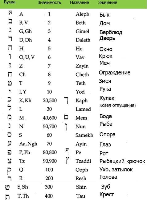 Гематрия – буквы и цифры