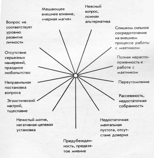 Гадание с помощью маятника или кольца на любимого и др, как сделать маятник, видео