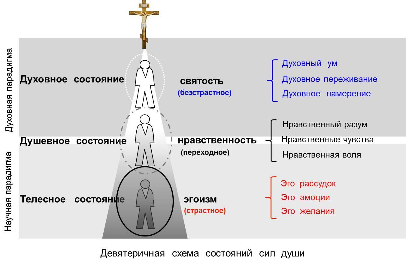 Небесная иерархия в православном християнстве