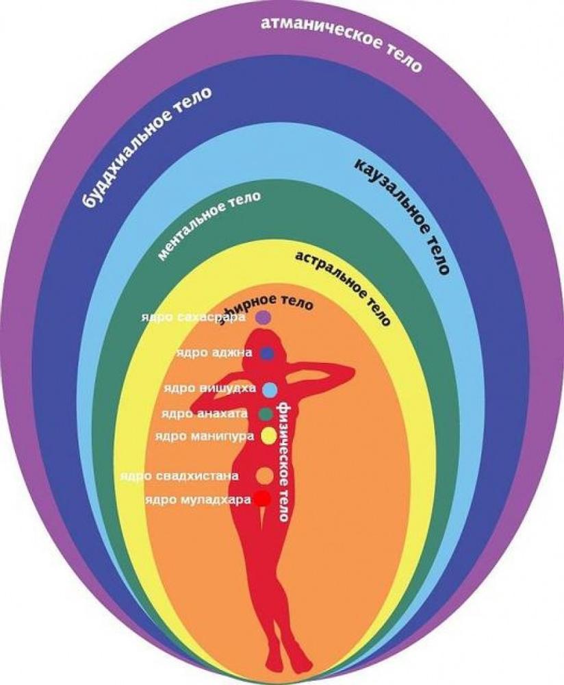 Тест на чакры — в каком состоянии тонкое тела