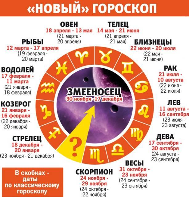 Новый тринадцатый знак зодиака в гороскопе — змееносец: даты, новый список знаков зодиака, характеристика мужчины и женщины, совместимость с другими знаками зодиака. новый знак зодиака змееносец: правда или нет?