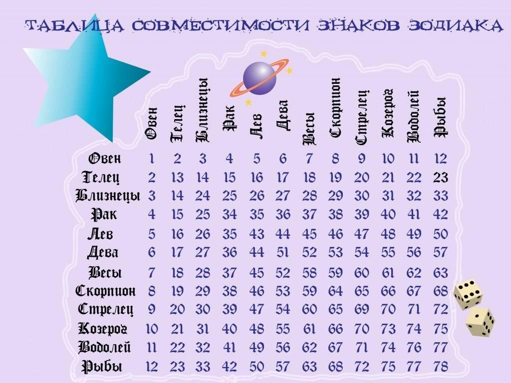 Число души 2 для женщин и мужчин: характеристика, таланты