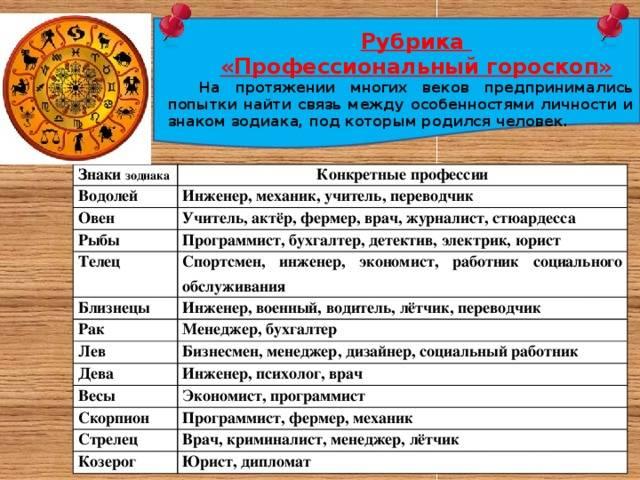 Выбор профессии по астрологии