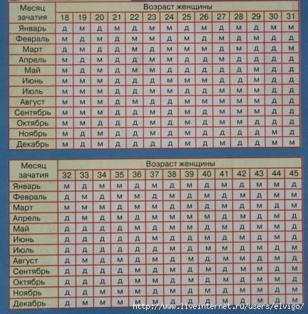 Таблица ванги: определяем пол будущего ребёнка