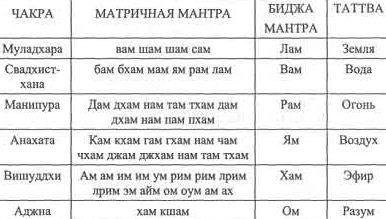Мантры для чакр: очищающая, биджа-мантра для активации и прокачки, круговая и другие мантры для раскрытия чакр, правила медитации