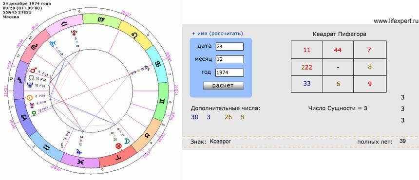 Нумерология по дате рождения - график жизни рассчитать бесплатно