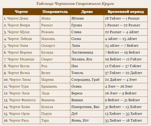 ? славянский гороскоп по годам | тотемный гороскоп животных | старославянский годослов (летослов)