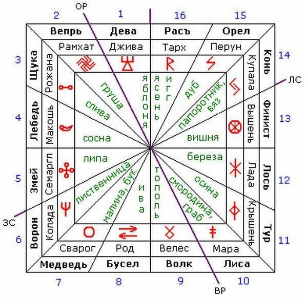 Славянские руны по дате рождения