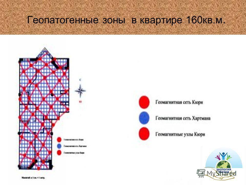 Геопатогенные зоны