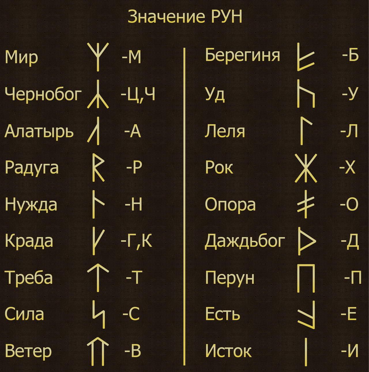 Славянские руны -- значение и история, заимстование у скандинавов