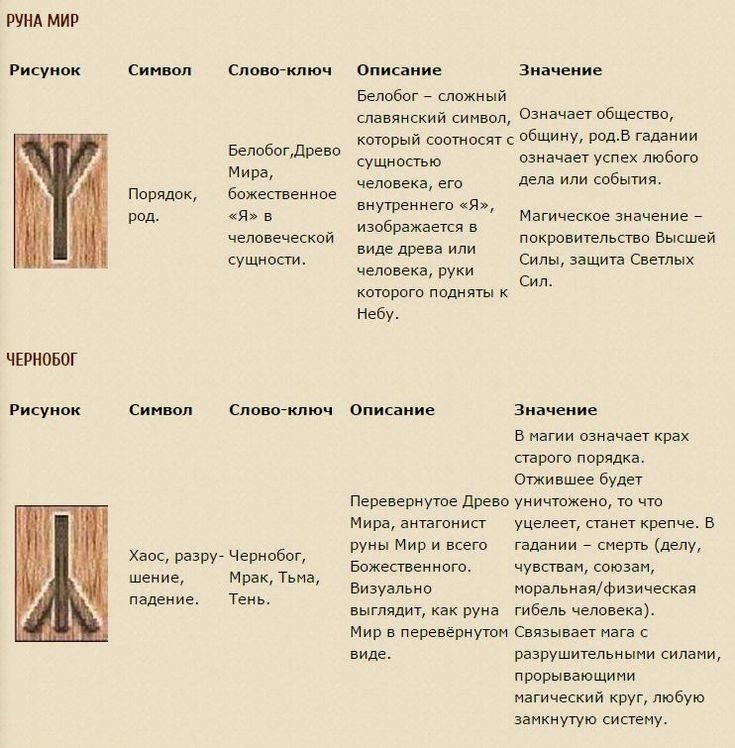???? славянские руны — значение, описание, секреты | что это, и как пользоваться?