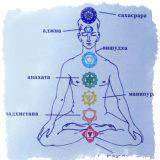 Вишудха чакра: за что отвечает у женщин, мужчин, а также открытие и снятие блоков