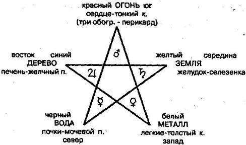 Что обозначает знак звезда в круге. значения разных видов пентаграмм и история их возникновения. что означает пентаграмма сейчас и что значила для наших предков