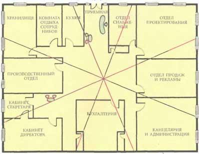 Комната по фен-шуй: оформление интерьера по правилам