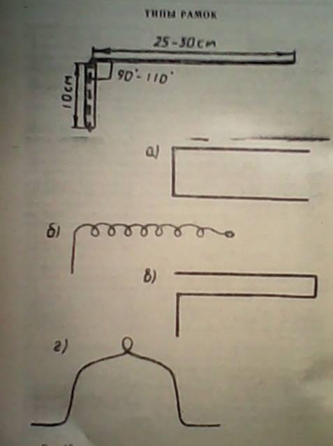 Лозоходство как способ для поиска воды с помощью лозы и рамки