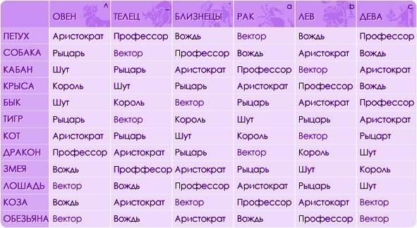 Интимный гороскоп. знаки зодиака в постели и в любви