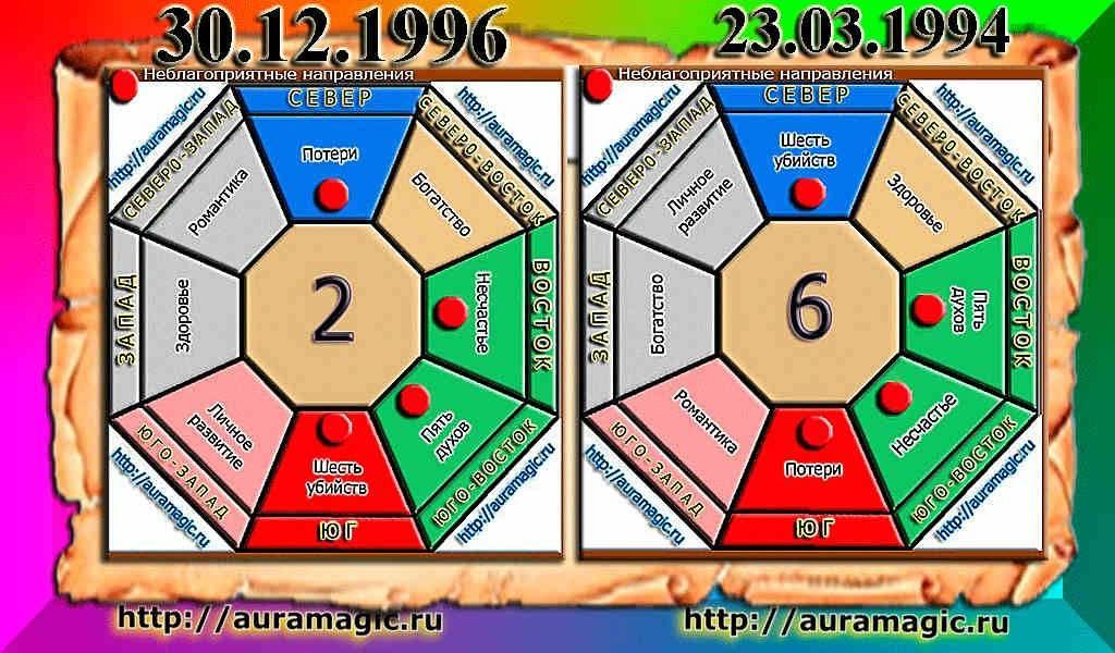 Число гуа: рассчитать по дате рождения для женщин и мужчин