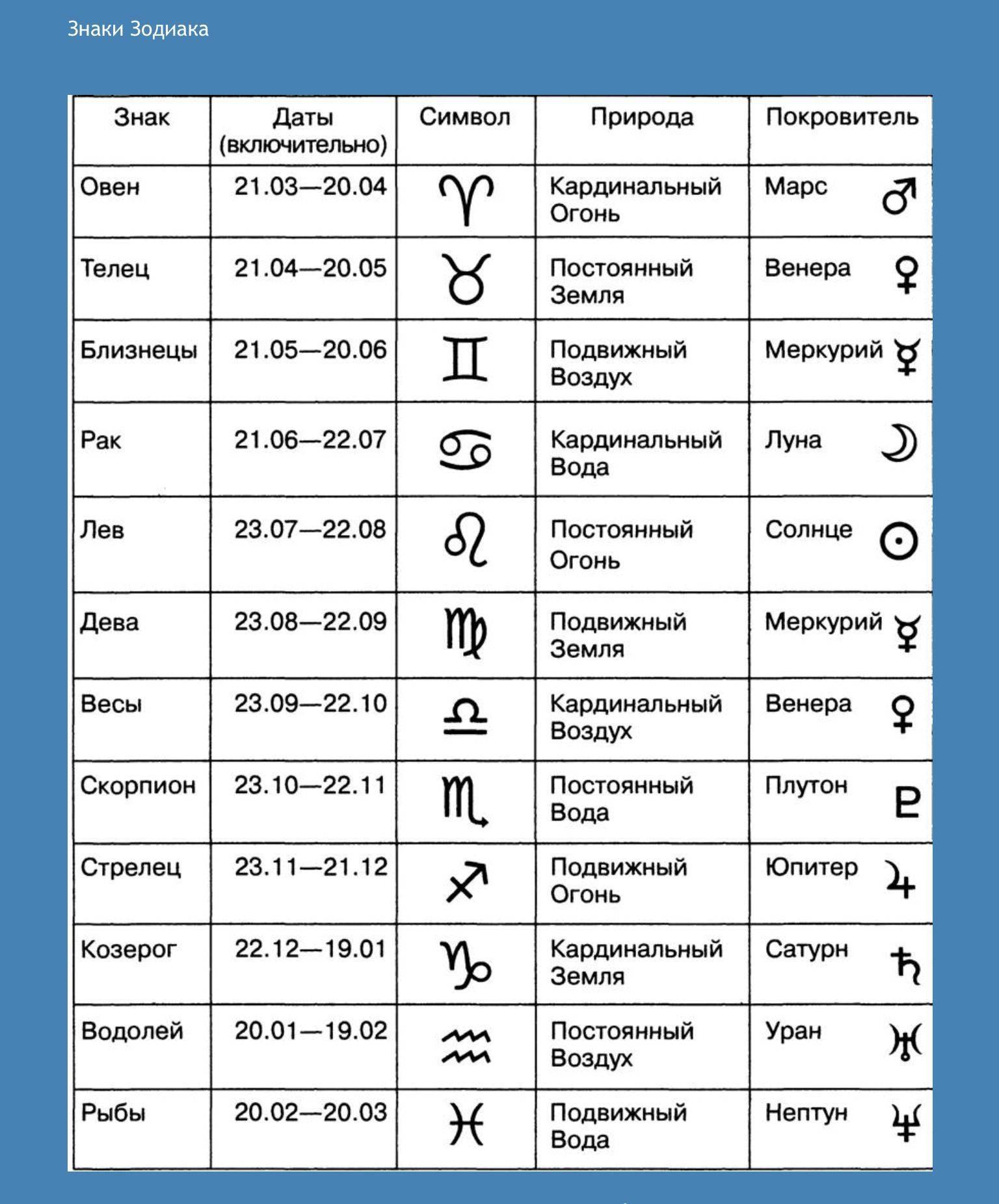 Гороскоп на 2020 год | 1001 гороскоп
